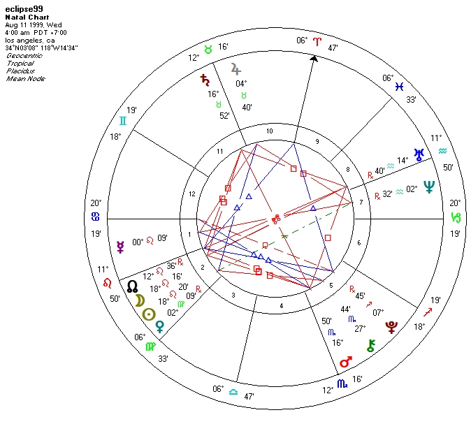 The AUGUST 99 ECLIPSE, and what it teaches                       about HOW TO MAKE YOUR DESIRES COME TRUE