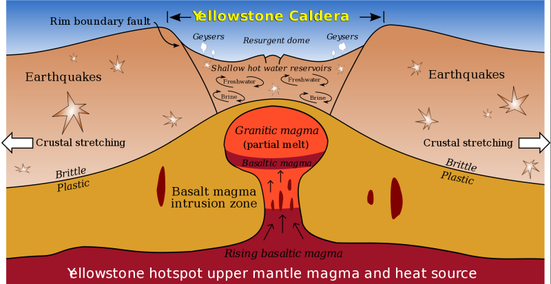YELLOWSTONE CALDERA shows signs of EXPLODING.,                   American volcano par excellance.